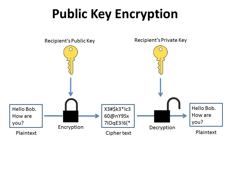 Encrypting email with OpenPGP
