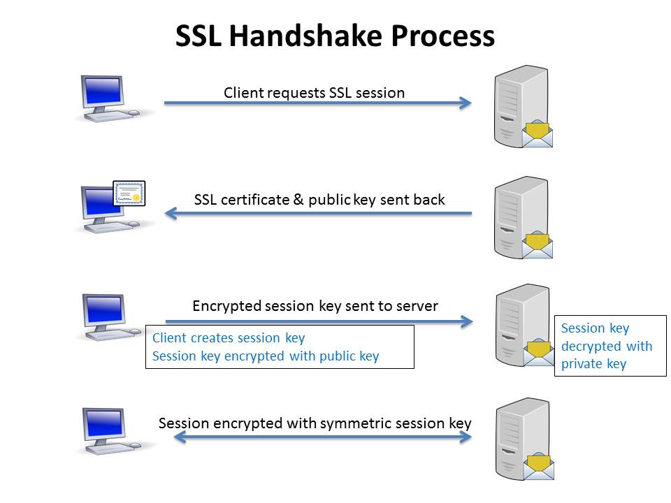 Ssl Tls Best Practices Simple Secure Email