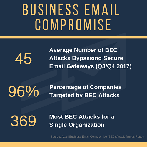 Business Email Compromise - Recent Statistics