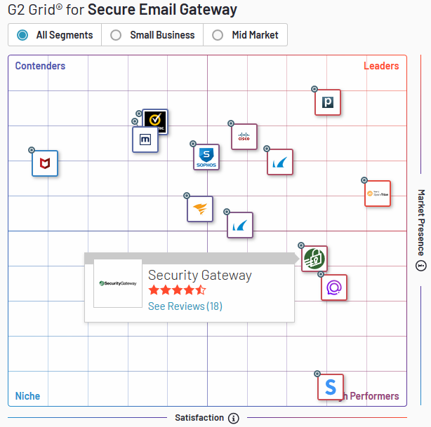 Security Gateway for Email Servers - Ranking on G2 Crowd
