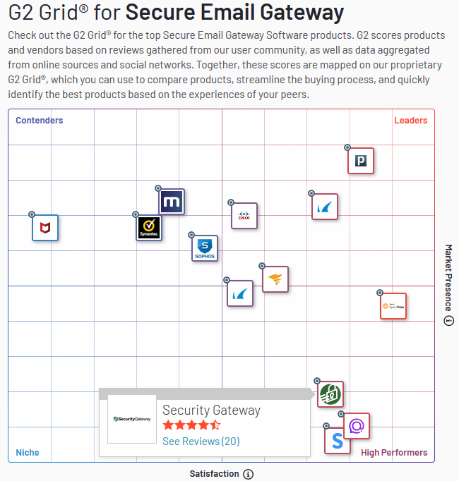 Security Gateway for Email Servers - High Performer 2019
